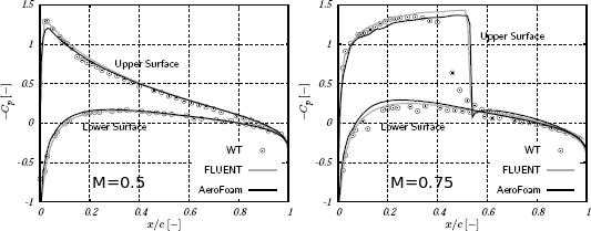 Ideal Gas Constant J/Kgk